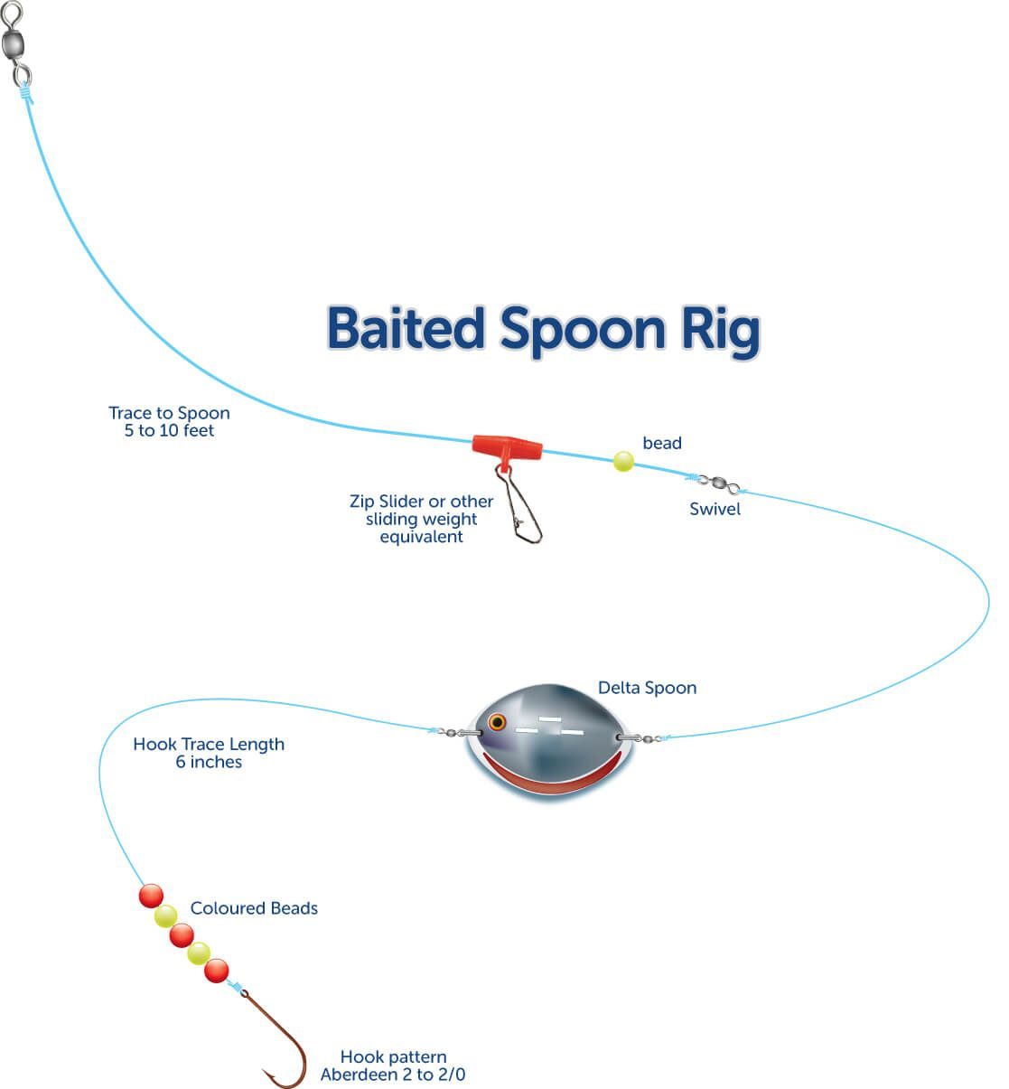Baited spoon rig sea anglers guide for How to rig a fishing line