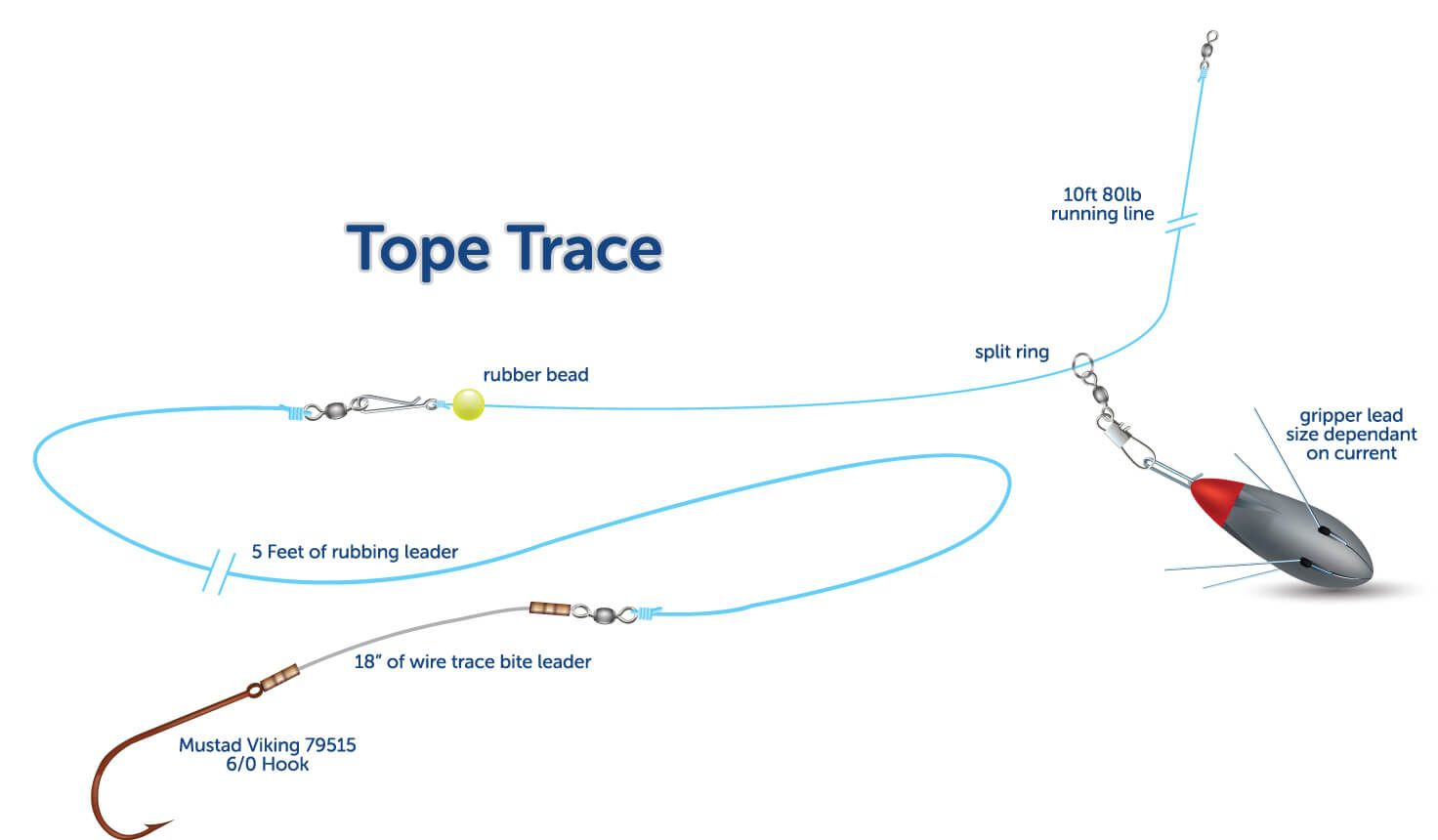 How to build a tope wire trace sea anglers guide for Shore fishing rigs